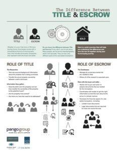 Title vs. Escrow Infographic